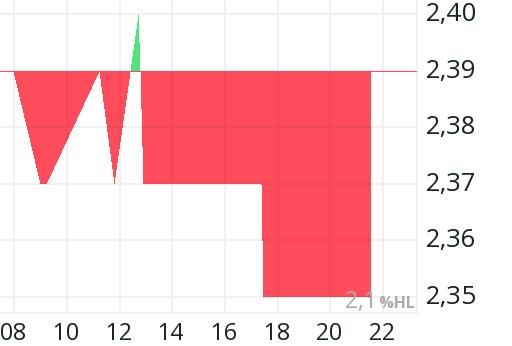 Singulus Aktienkurs
