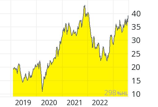 Aktienkurs Infineon Realtime