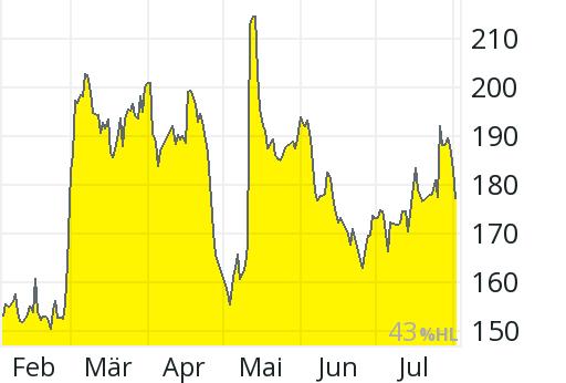 Aktienkurs First Solar