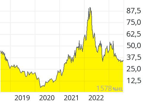 Alcoa Aktienkurs