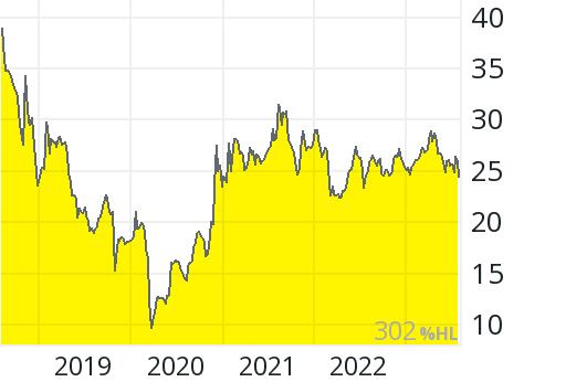 Technotrans Aktienkurs