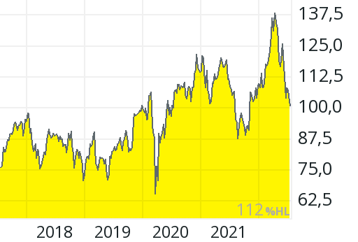 Fmc Aktienkurs