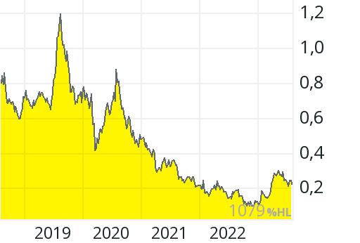 Resolute Mining Aktie