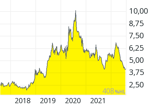 Anglogold Aktie