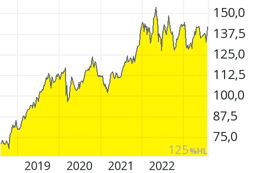 Aktienkurs Procter