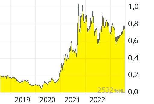 Paladin Energy Aktie