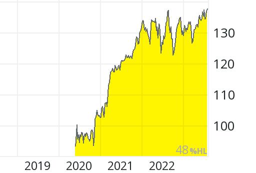 comdirect dividenden übersicht