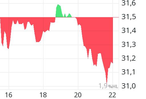 Time Warner Aktienkurs