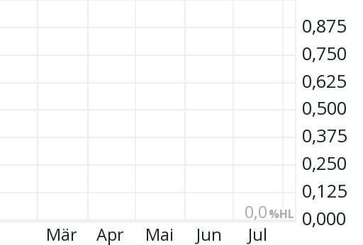 Windeln De Aktienkurs