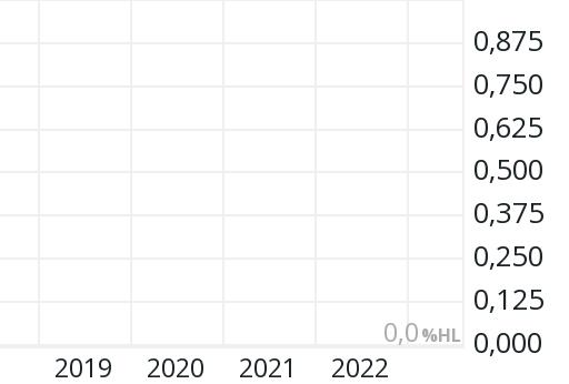 Petropavlovsk Aktie