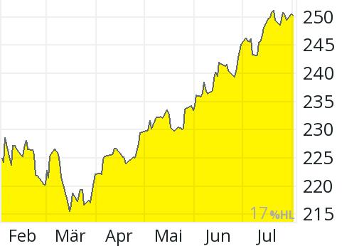 HSBC GIF Indian Equity - AD USD DIS - 974873 - Fonds