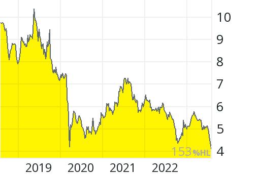 Syzygy Aktienkurs