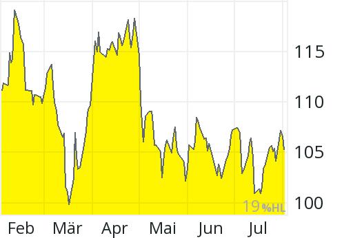 Exxonmobil Aktienkurs