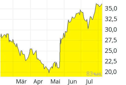 Abercrombie & Fitch Aktienkurs