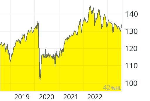top dividende realtime