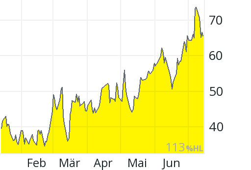 Jinkosolar Aktienkurs Aktuell