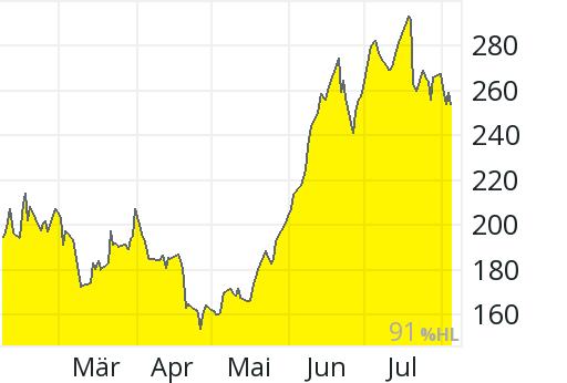 Tesla Aktienkurs Frankfurt