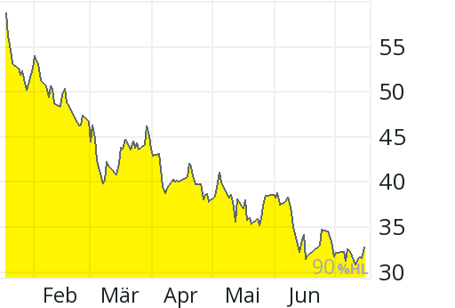 General Motors Aktienkurs