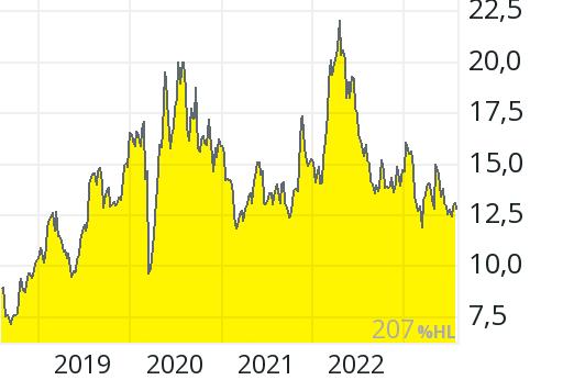 Ssr Mining Aktie