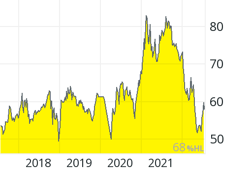 Bbbiotech Aktienkurs
