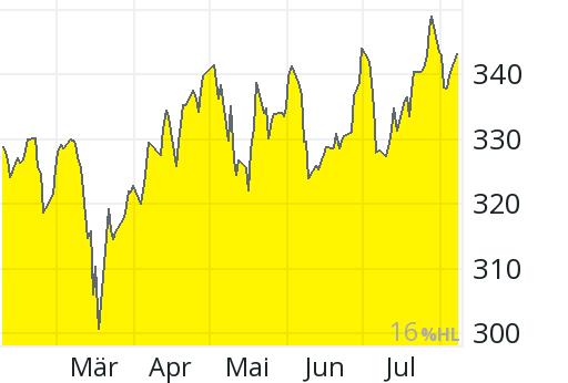Aktienkurs Münchener Rück