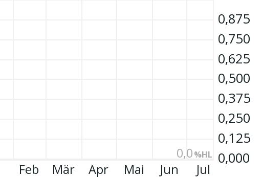Sberbank Aktienkurs