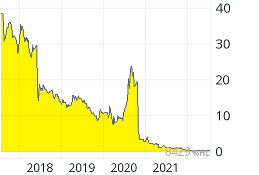 Aktienkurs Epigenomics