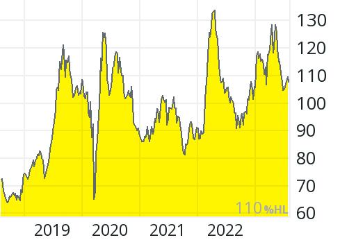Royal Gold Aktie