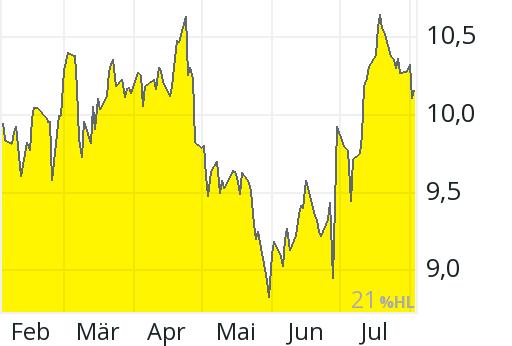 Fuchs Aktienkurs