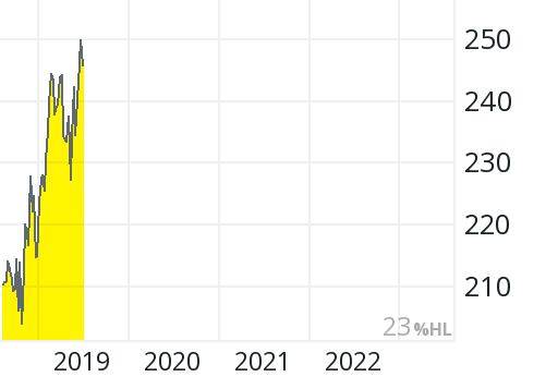 Aktienkurs Roche Gs