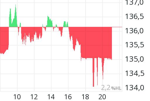 Thales Aktienkurs