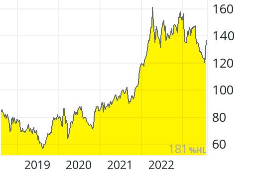Abbvie Aktienkurs