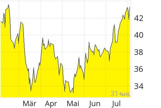 Murphy Oil Aktie