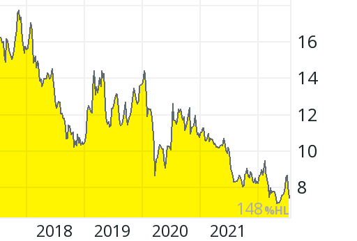 China Life Aktienkurs