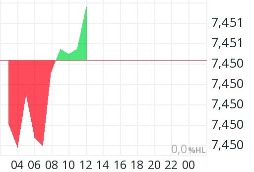 wechselkurs dänische kronen euro