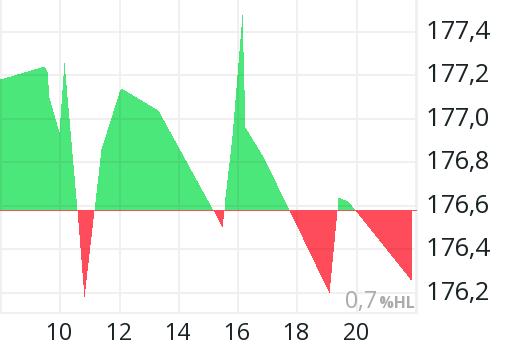 Honeywell Aktienkurs