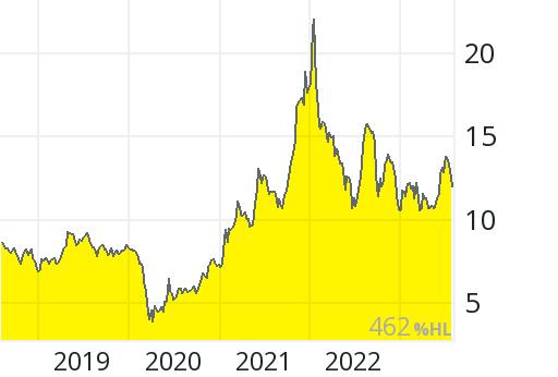 Ford Aktienkurs