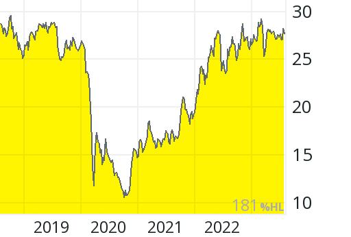 Aktienkurs Royal Dutch