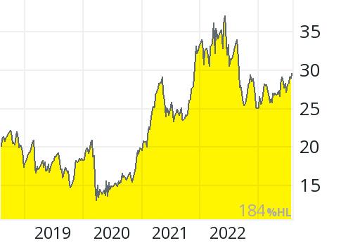 Hp Aktienkurs