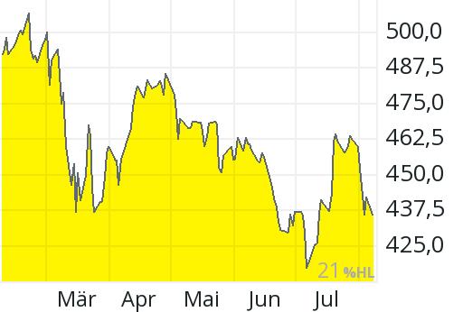 Aktienkurs Vtg