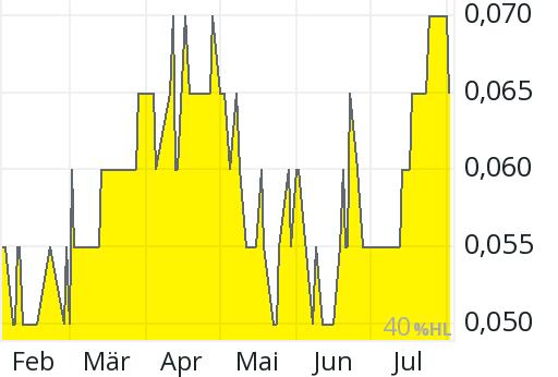 Gold Corp Aktienkurs