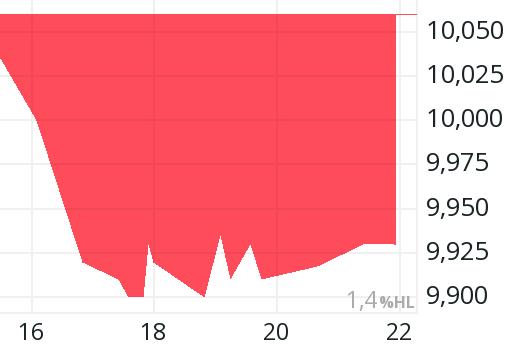 Deutsche Lufthansa Adr Aktie Aktienkurs Charts Comdirect Informer