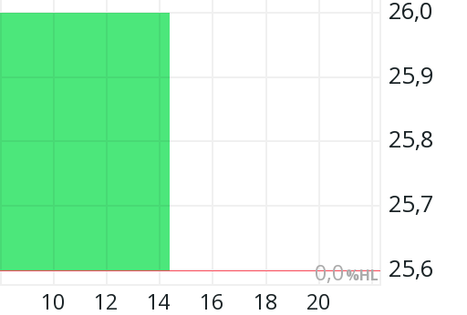 Hcp Aktie Kurs Charts Entwicklung Wkn A0m2zx