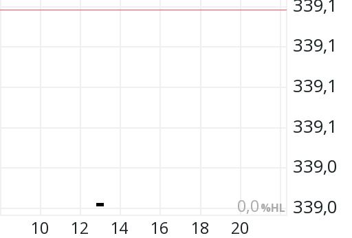 REXP means REX-Performance-Index