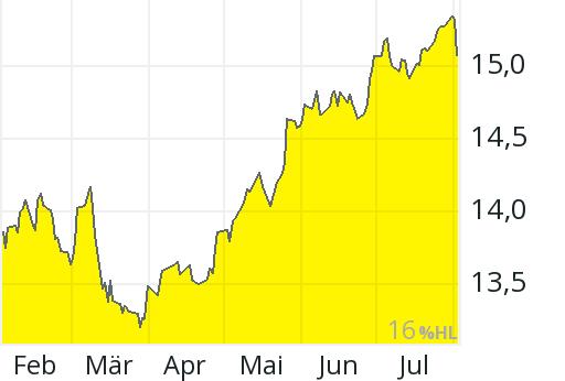 XTRACKERS MSCI INDIA SWAP UCITS ETF - 1C USD ACC - DBX0G0 - ETFs ...