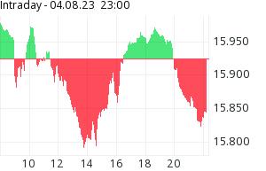 Informer Kurse Charts News Von Der Borse Comdirect Informer