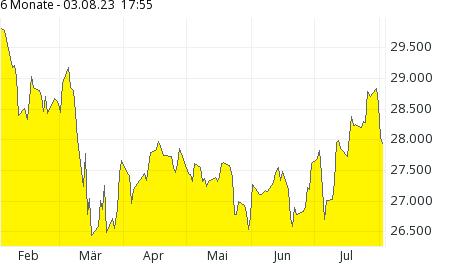 Comdirect Aktienkurse
