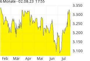 Comdirect Aktienkurs