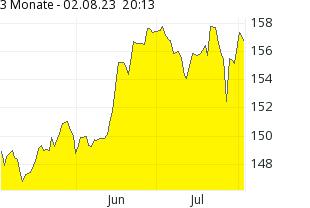 EUR/USD 3 Monate