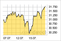 Dow Jones in den letzten 10 Tagen